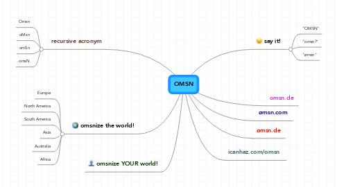 Mind Map: OMSN