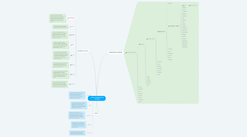 Mind Map: MEDIA INFORMATION SOURCES