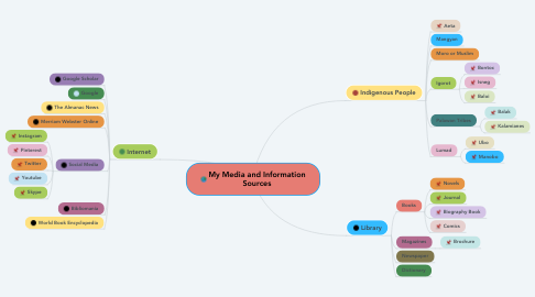 Mind Map: My Media and Information Sources