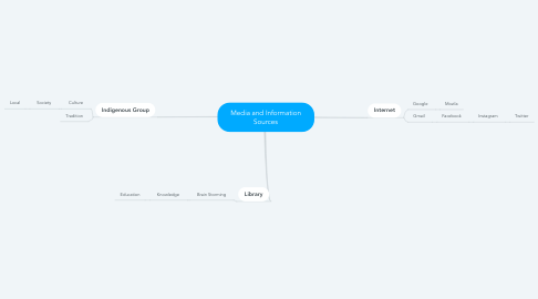 Mind Map: Media and Information Sources
