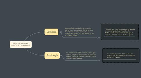Mind Map: DIFERENCIAS ENTRE SEMIÓTICA Y SEMIOLOGÍA