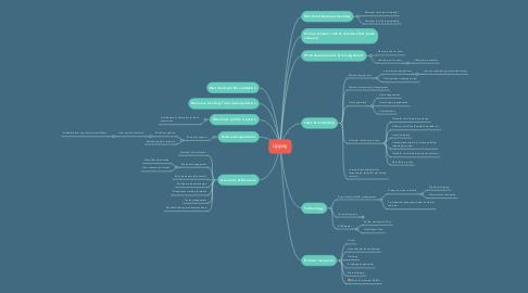 Mind Map: Uppay