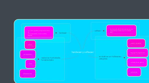 Mind Map: hardwaer y softwaer