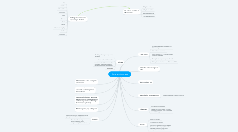 Mind Map: Bacteria and Archaea