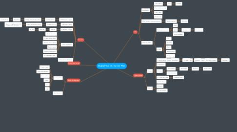 Mind Map: Digital Transformation Plan