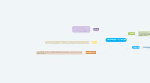 Mind Map: องค์ประกอบของระบบสารสนเทศ