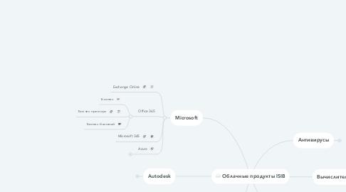 Mind Map: Облачные продукты ISIB