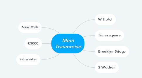 Mind Map: Mein Traumreise