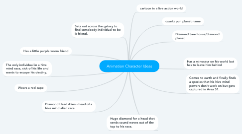Mind Map: Animation Character Ideas