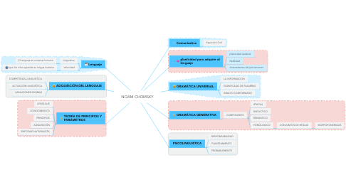 Mind Map: NOAM CHOMSKY