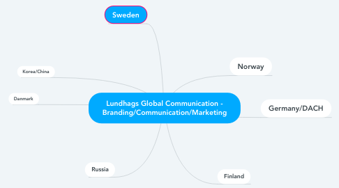 Mind Map: Lundhags Global Communication - Branding/Communication/Marketing