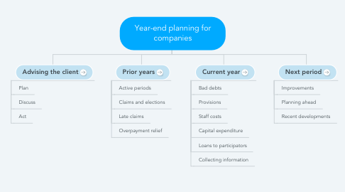 Mind Map: Year-end planning for companies