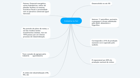Mind Map: Indústria no Sul