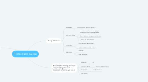 Mind Map: Построение команды