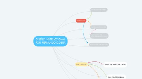 Mind Map: DISEÑO INSTRUCCIONAL POR: FERNANDO OLVERA