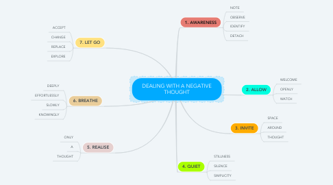 Mind Map: DEALING WITH A NEGATIVE THOUGHT