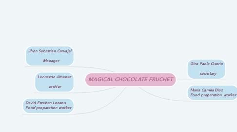 Mind Map: MAGICAL CHOCOLATE FRUCHET