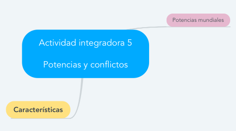Mind Map: Actividad integradora 5  Potencias y conflictos