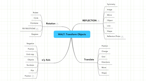 Mind Map: WALT: Transform Objects