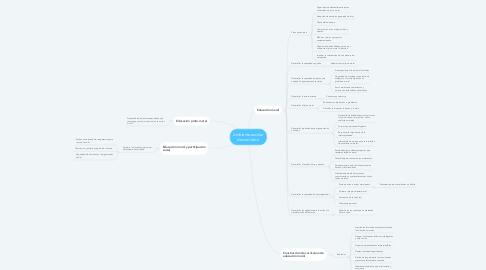 Mind Map: Ambiente escolar democrático