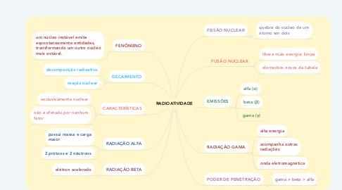 Mind Map: RADIOATIVIDADE