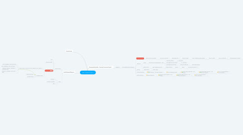Mind Map: Abel / Andrea Projects