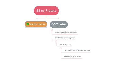 Mind Map: Billing Process