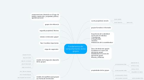 Mind Map: Fundamentos del comportamiento de los grupos