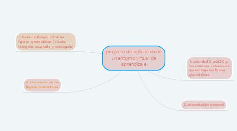 Mind Map: proyecto de aplicacion de un entorno virtual de aprendizaje