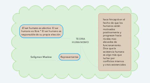 Mind Map: TEORIA HUMANISMO