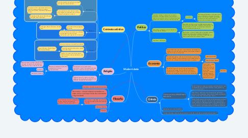 Mind Map: Modernidade