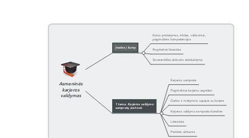 Mind Map: Asmeninės karjeros valdymas