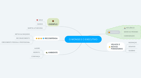 Mind Map: O MONGE E O EXECUTIVO