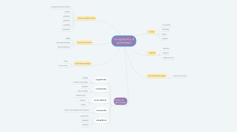 Mind Map: La cognición y el aprendizaje