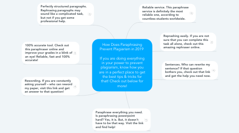 Mind Map: How Does Paraphrasing Prevent Plagiarism in 2019    If you are doing everything in your power to prevent plagiarism, know how you are in a perfect place to get the best tips & tricks for that! Check out below for more!