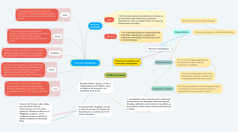 Mind Map: Potencias emergentes.