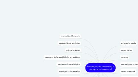 Mind Map: Planeación de marketing y presupuesto comercial