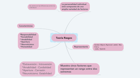 Mind Map: Teoria Rasgos
