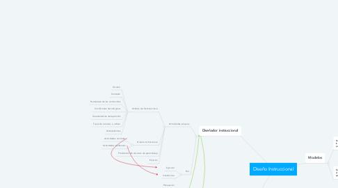 Mind Map: Diseño Instruccional