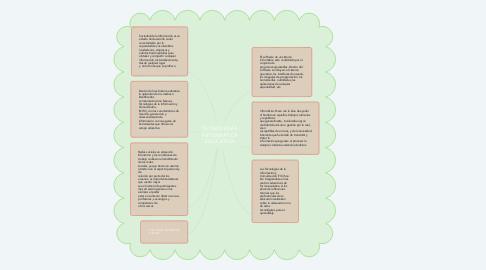 Mind Map: TECNOLOGÍA INFORMÁTICA EDUCATIVA