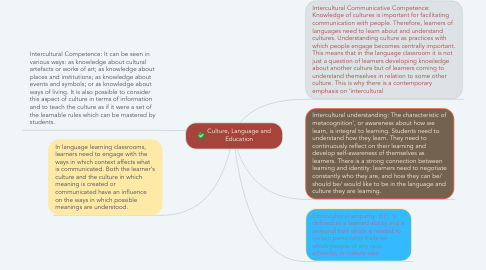 Mind Map: Culture, Language and Education