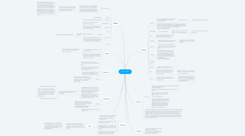 Mind Map: Caso Elaine