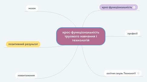 Mind Map: крос-функціональність труового навчання і технологій