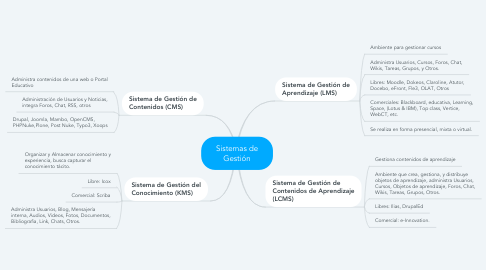 Mind Map: Sistemas de Gestión
