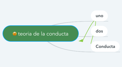 Mind Map: teoria de la conducta
