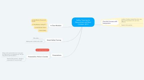 Mind Map: Safety Training for Newcomers and their Children 2019