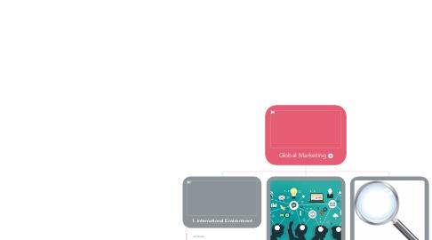 Mind Map: Global Marketing