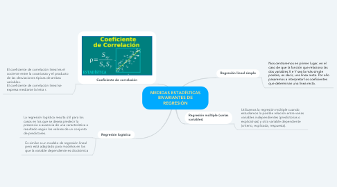 Mind Map: MEDIDAS ESTADÍSTICAS BIVARIANTES DE REGRESIÓN