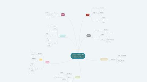 Mind Map: Crear y administrar documentos