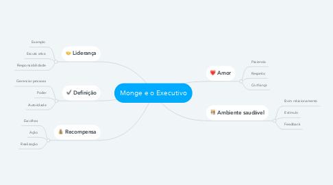 Mind Map: Monge e o Executivo